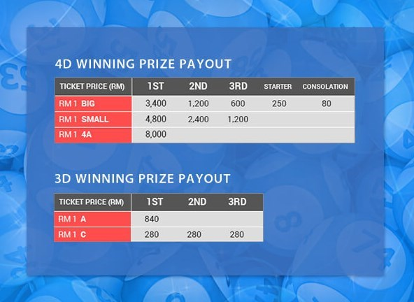 4D Highest Winning Prize in iBET Malaysia Online Casino